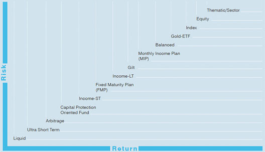 Risk/Return trade-off by mutual fund category